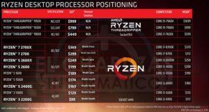 CPU Ryzen от АМД