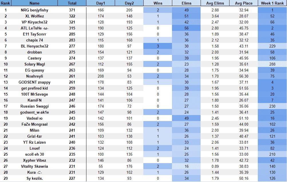 таблица-лидеров